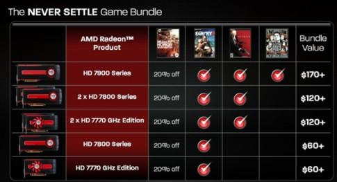 Get triple-A titles when you buy new AMD graphics card