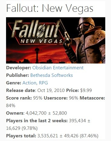 Fallout 4 sells one million!